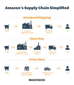 Supply_Chain_Amazon