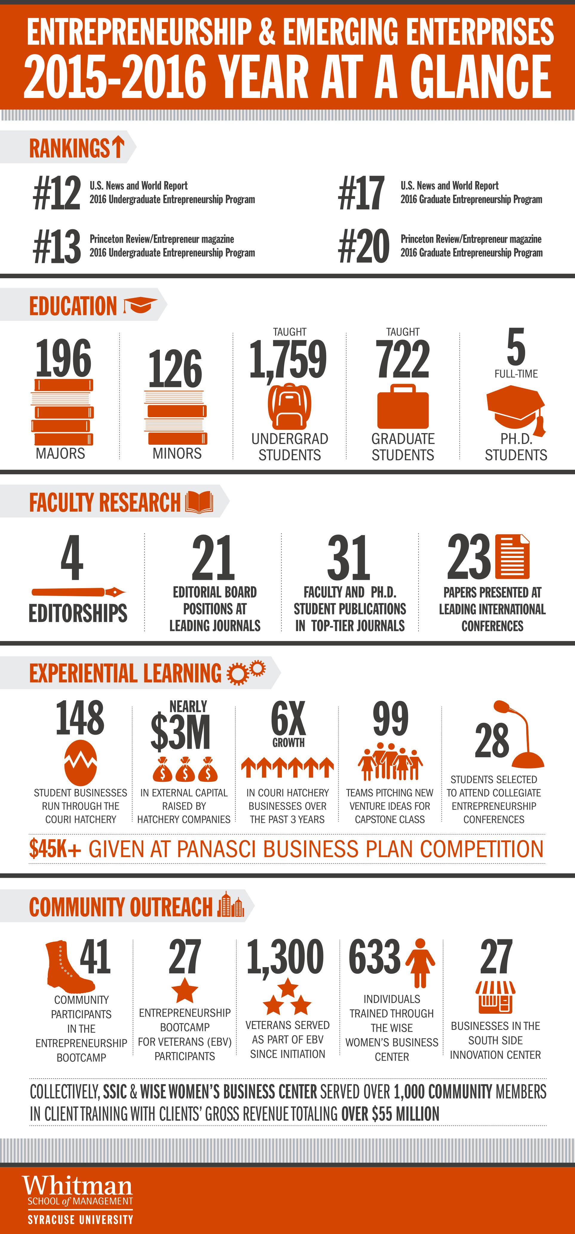 EEE_infographic2015-2016