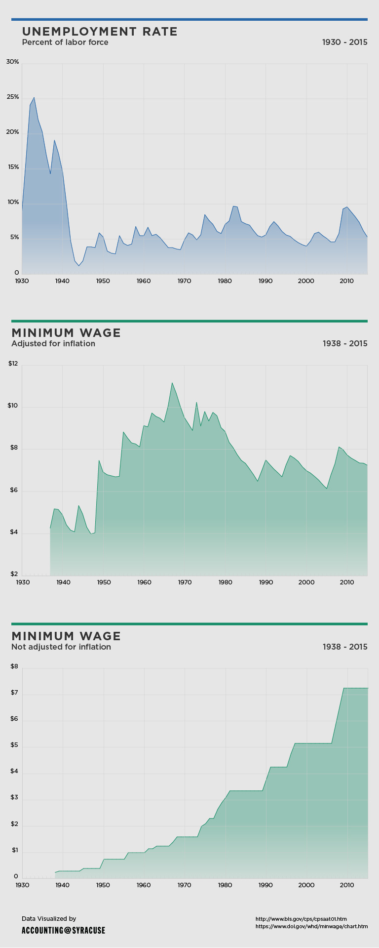 impact of minimum wage on unemployement essay However, starting in the 1990s, this consensus began to unravel a series of econometric studies, relying on new techniques for holding other things equal, challenged the existing orthodoxy 2 once the researchers controlled for other trends, it appeared that in practice, modest increases in the minimum wage had a negligible impact on employment in the.