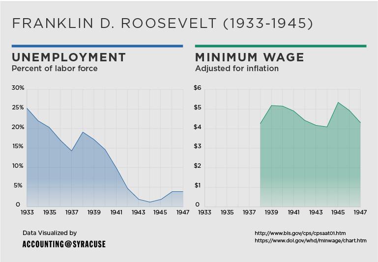 unemployment_and_minimum-wage-03