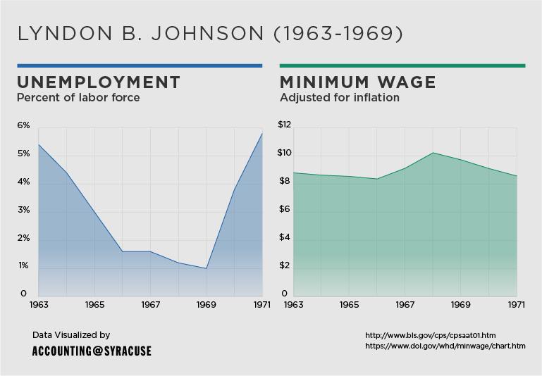 unemployment_and_minimum-wage-04