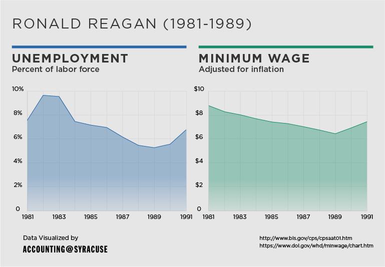 unemployment_and_minimum-wage-05