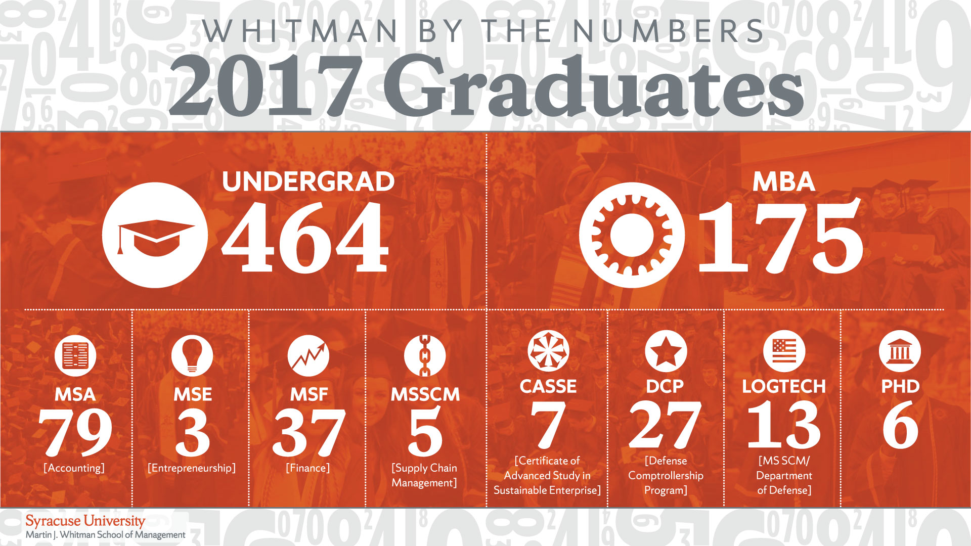 Whitman 2017 Graduates by the Numbers