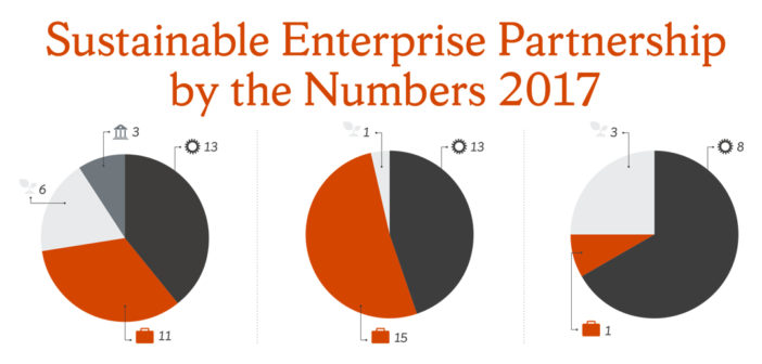 Sustainable Enterprise Partnership by the Numbers 2017