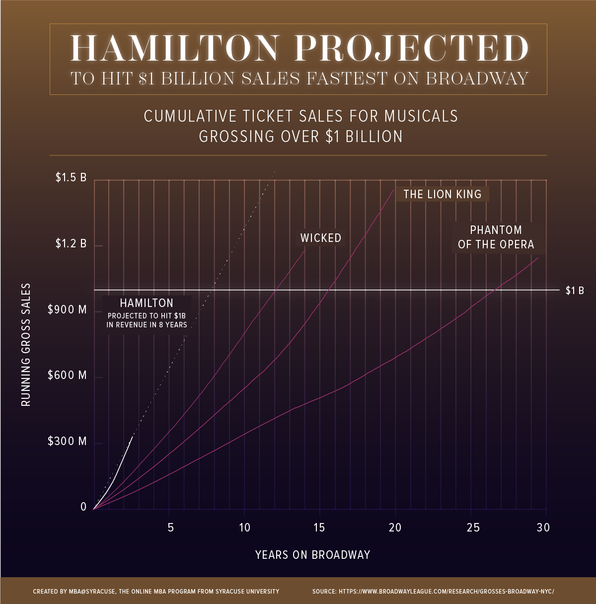 Hamilton Grossing Data