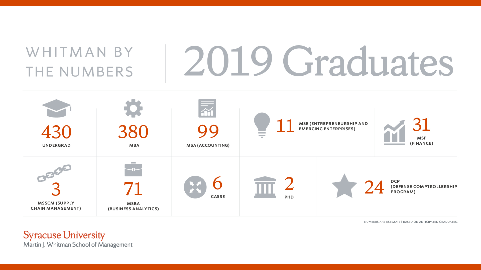 2019 graduate stats