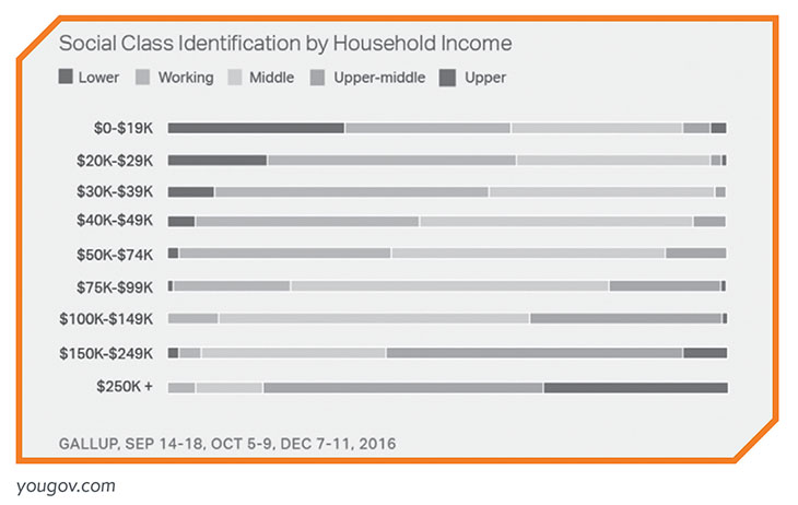 Graph highlighting social class identification by household income